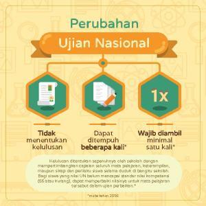 Perubahan Ujian Nasional 2015