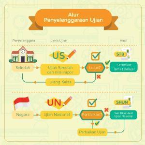 alur penyelenggaraan UN