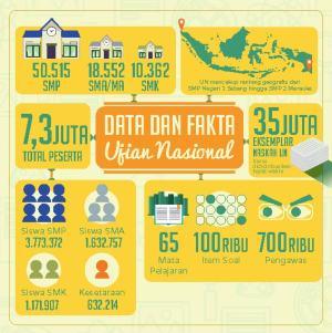 data dan fakta UN
